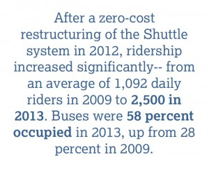 transit-growth